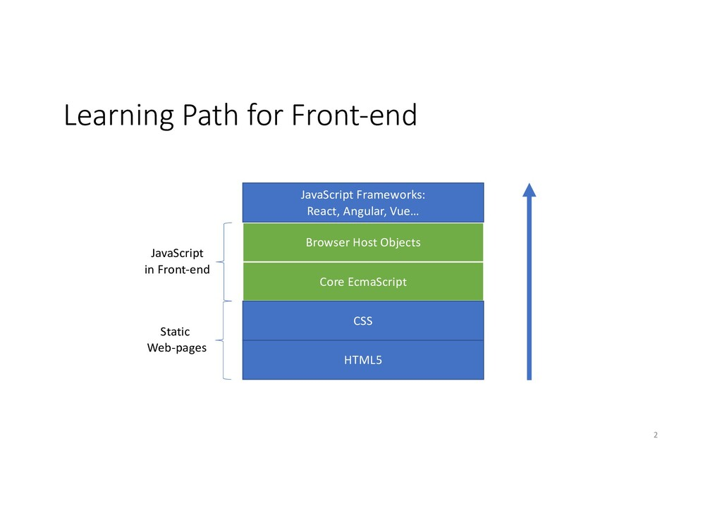 Learning Path for Front-end Core EcmaScript Bro...