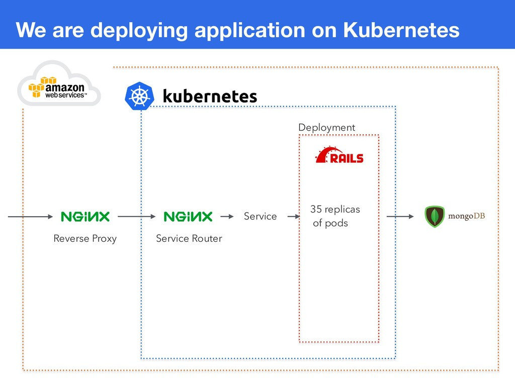 We are deploying application on Kubernetes Depl...