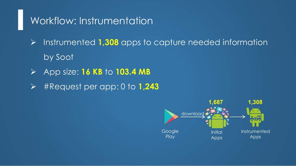 Ø Instrumented 1,308 apps to capture needed inf...