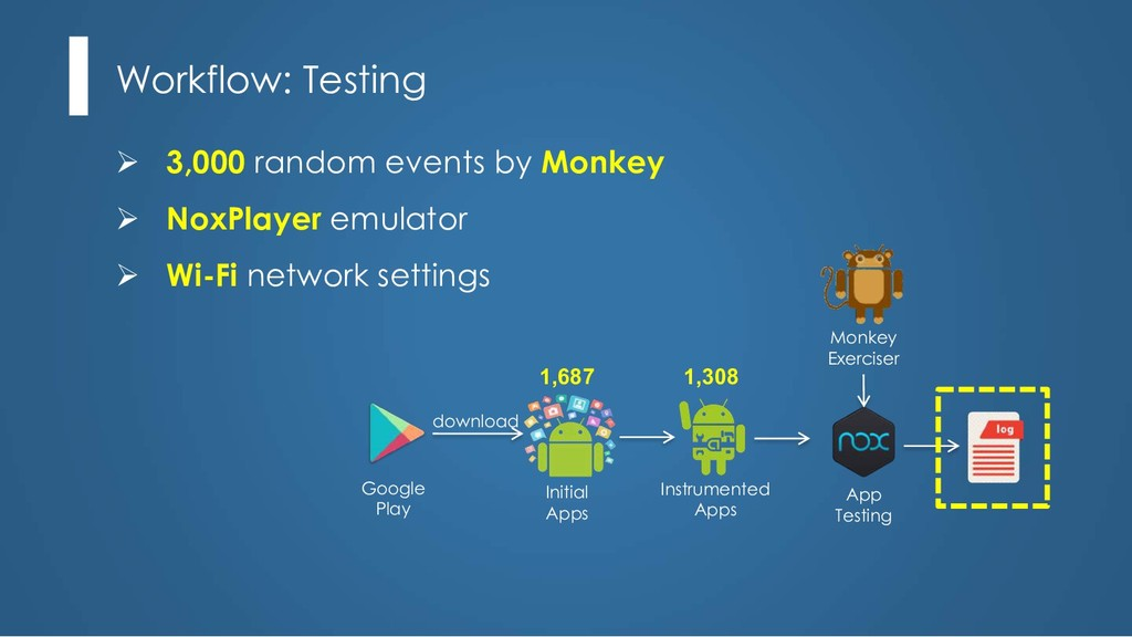 Ø 3,000 random events by Monkey Ø NoxPlayer emu...