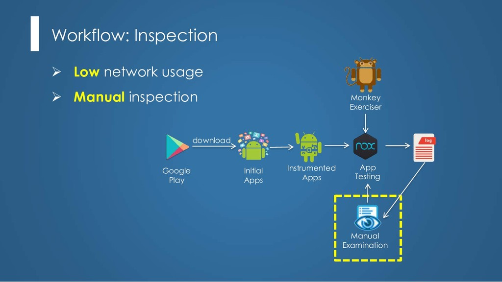 Workflow: Inspection Ø Low network usage Ø Manu...