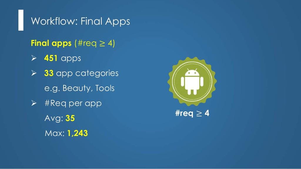 #req ≥ 4 Workflow: Final Apps Final apps (#req ...