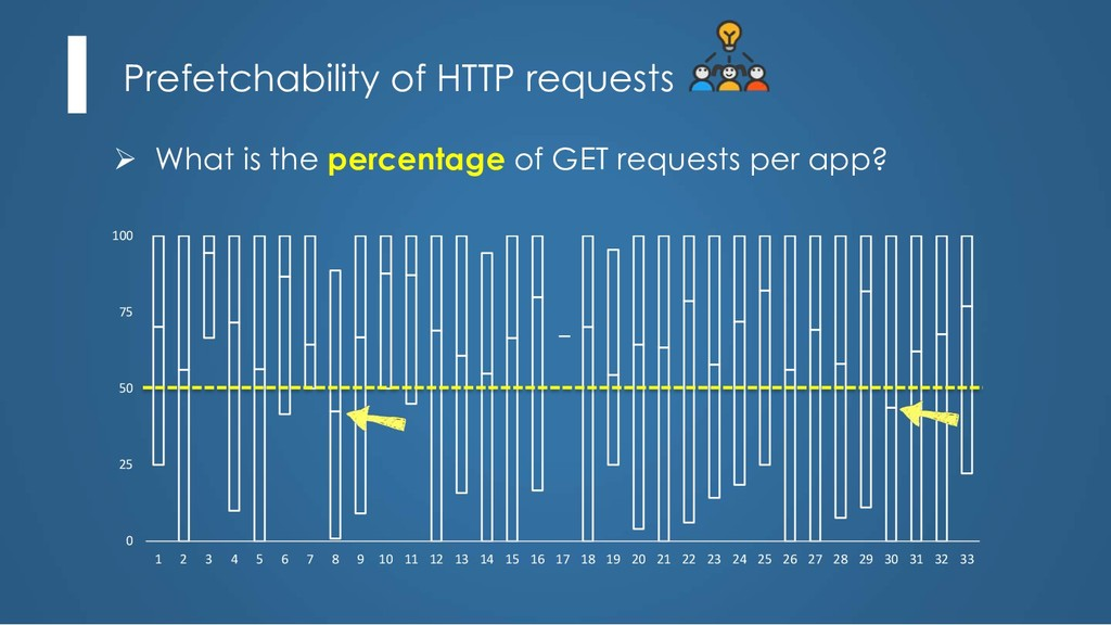 Prefetchability of HTTP requests Ø What is the ...