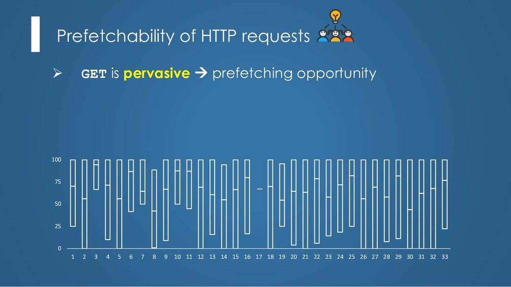 Prefetchability of HTTP requests Ø GET is perva...