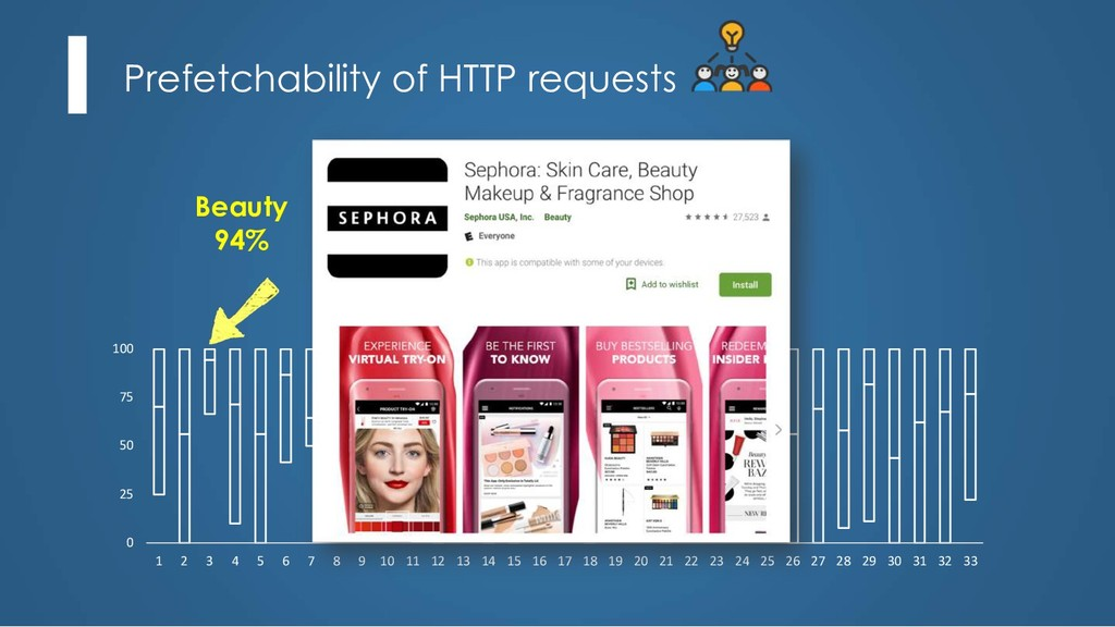 Prefetchability of HTTP requests 0 25 50 75 100...