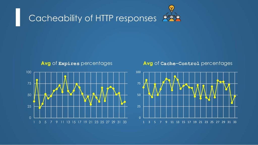 Cacheability of HTTP responses Avg of Expires p...