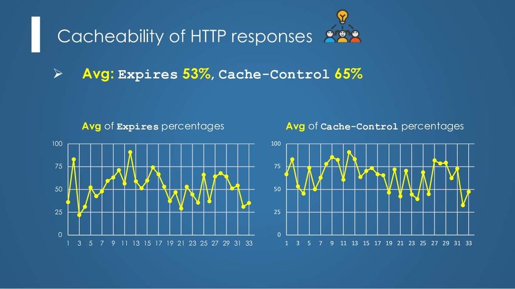Cacheability of HTTP responses Ø Avg: Expires 5...