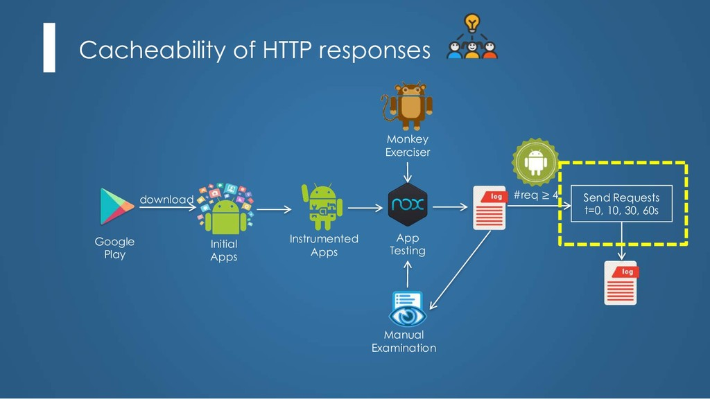 Cacheability of HTTP responses Instrumented App...