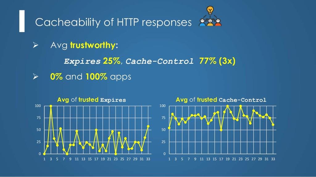 Cacheability of HTTP responses Ø Avg trustworth...