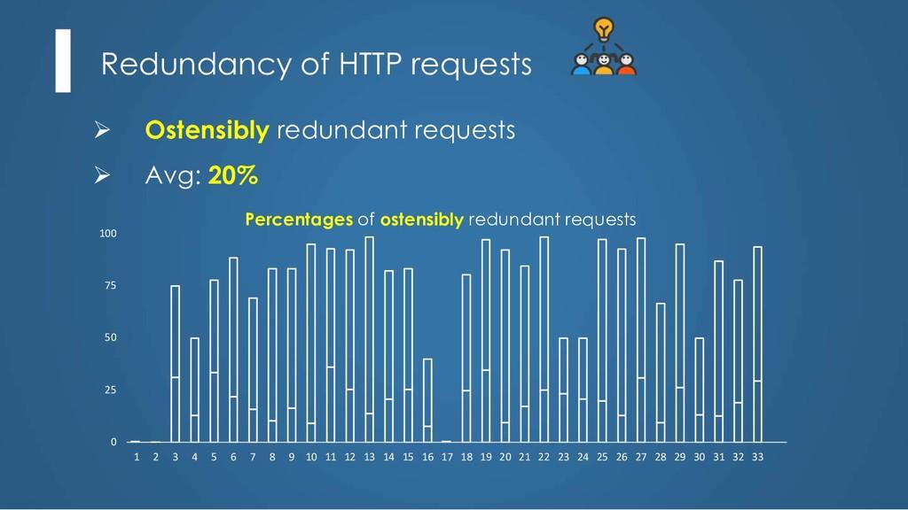 Redundancy of HTTP requests Ø Ostensibly redund...