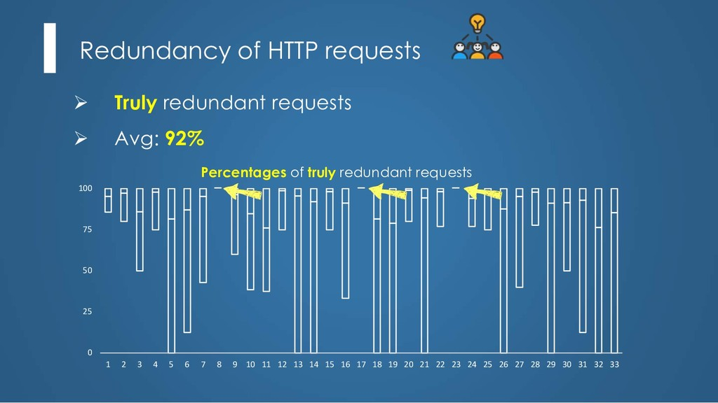 Redundancy of HTTP requests Ø Truly redundant r...