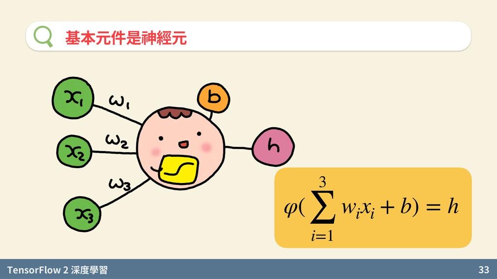 TensorFlow 2 度學習 33 基本元件是神經元 φ( 3 ∑ i=1 wi xi +...
