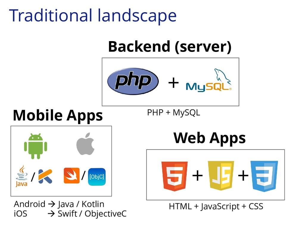 Backend (server) + Mobile Apps + + PHP + MySQL ...