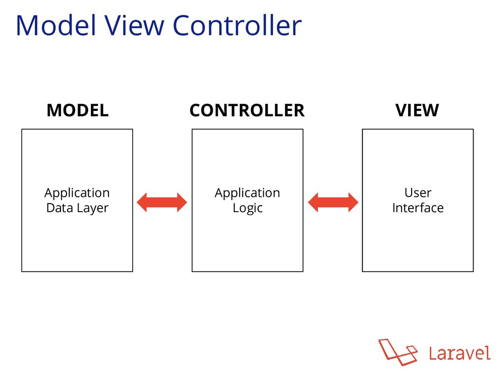 Model View Controller Application Data Layer Ap...