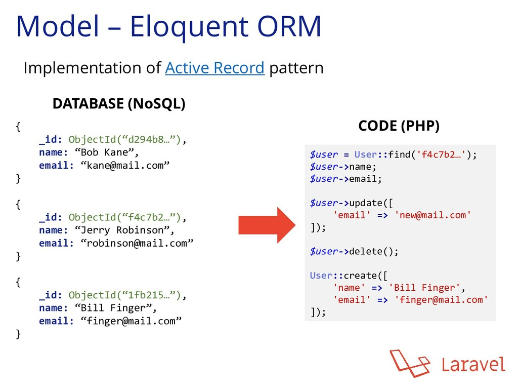 Model – Eloquent ORM Implementation of Active R...