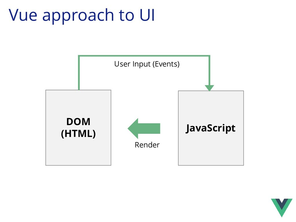 Vue approach to UI JavaScript DOM (HTML) Render...