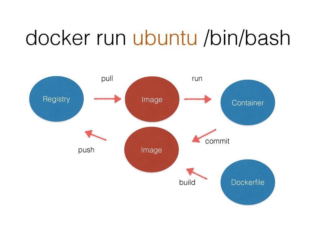 docker run ubuntu /bin/bash Registry Image pull...