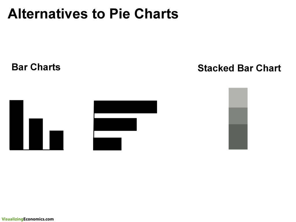 VisualizingEconomics.com Alternatives to Pie Ch...