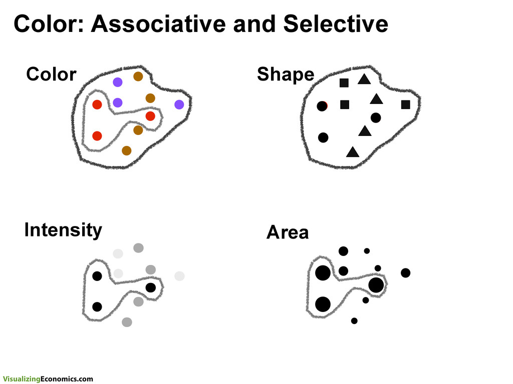 VisualizingEconomics.com Color: Associative and...