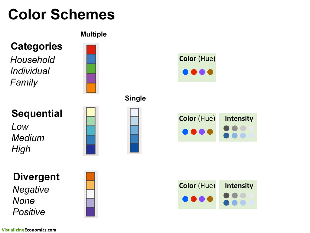 VisualizingEconomics.com Color Schemes Sequenti...