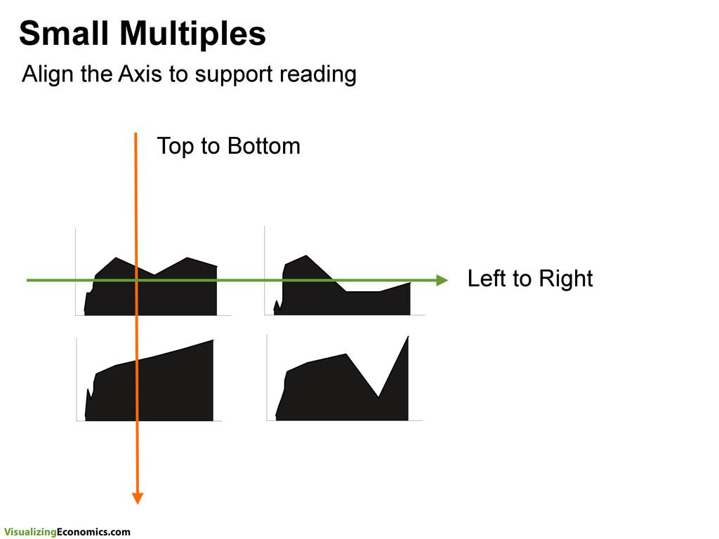 VisualizingEconomics.com Small Multiples Align ...