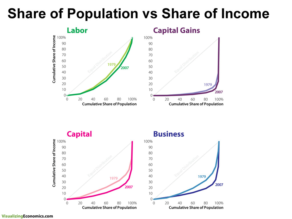 VisualizingEconomics.com Share of Population vs...