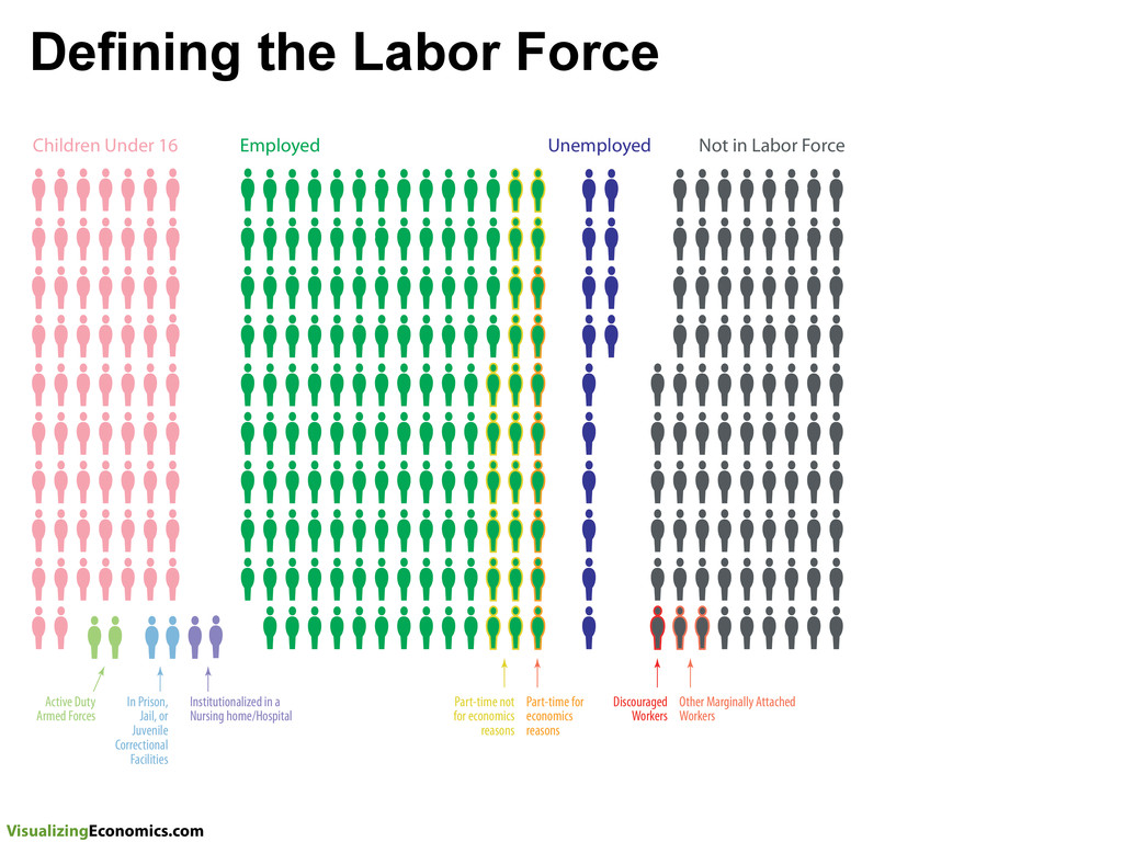 VisualizingEconomics.com Defining the Labor For...