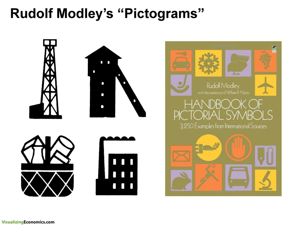 "VisualizingEconomics.com Rudolf Modley's ""Picto..."