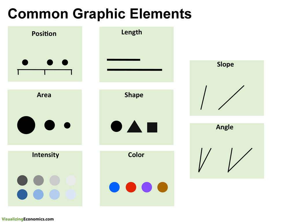 VisualizingEconomics.com Common Graphic Element...
