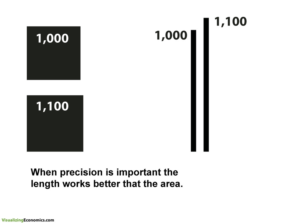 VisualizingEconomics.com When precision is impo...