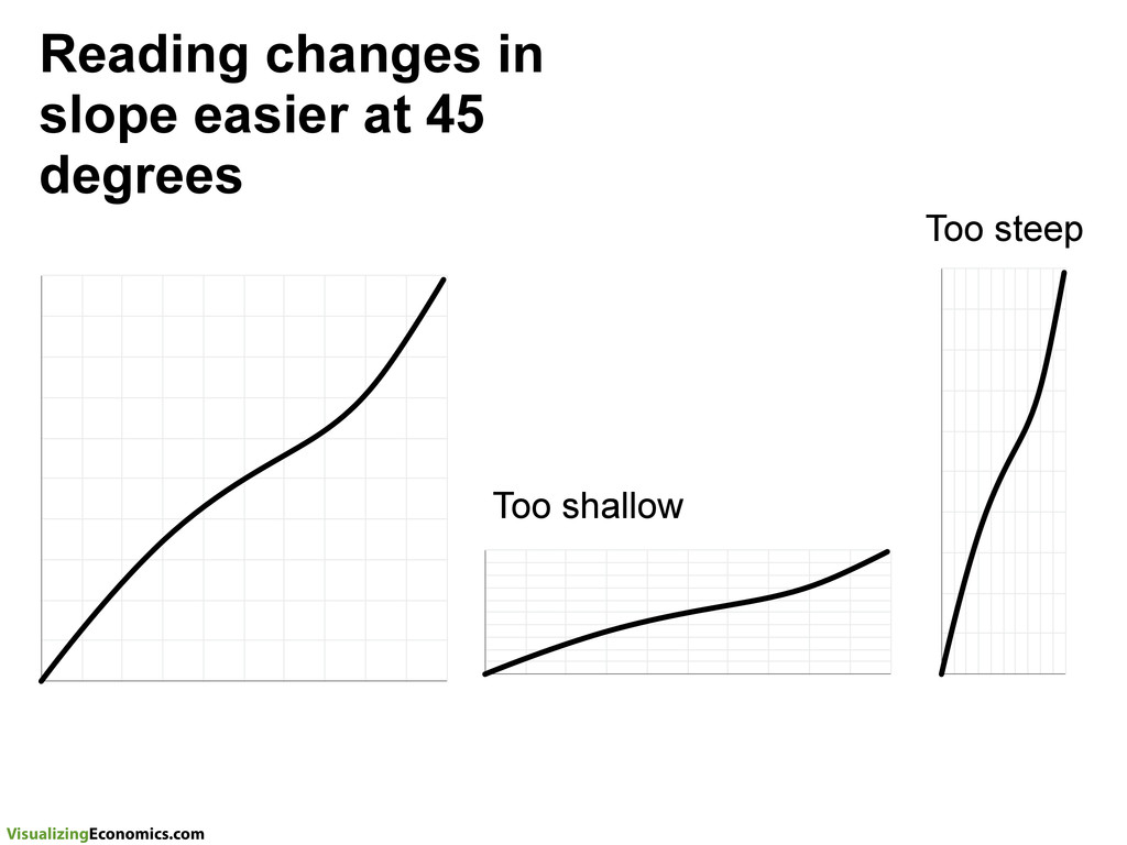VisualizingEconomics.com Reading changes in slo...