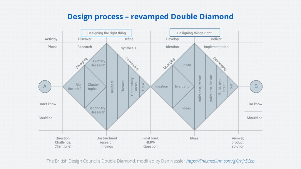 Design process – revamped Double Diamond The Br...