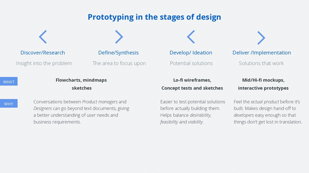 Prototyping in the stages of design Discover/Re...