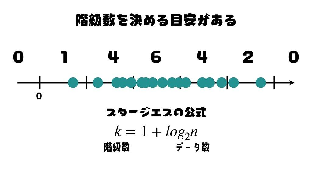 タ 4 1 6 4 2 0 0 k = 1 + log2 n ス タ ー ジ ェ ス の ֊ڃ...