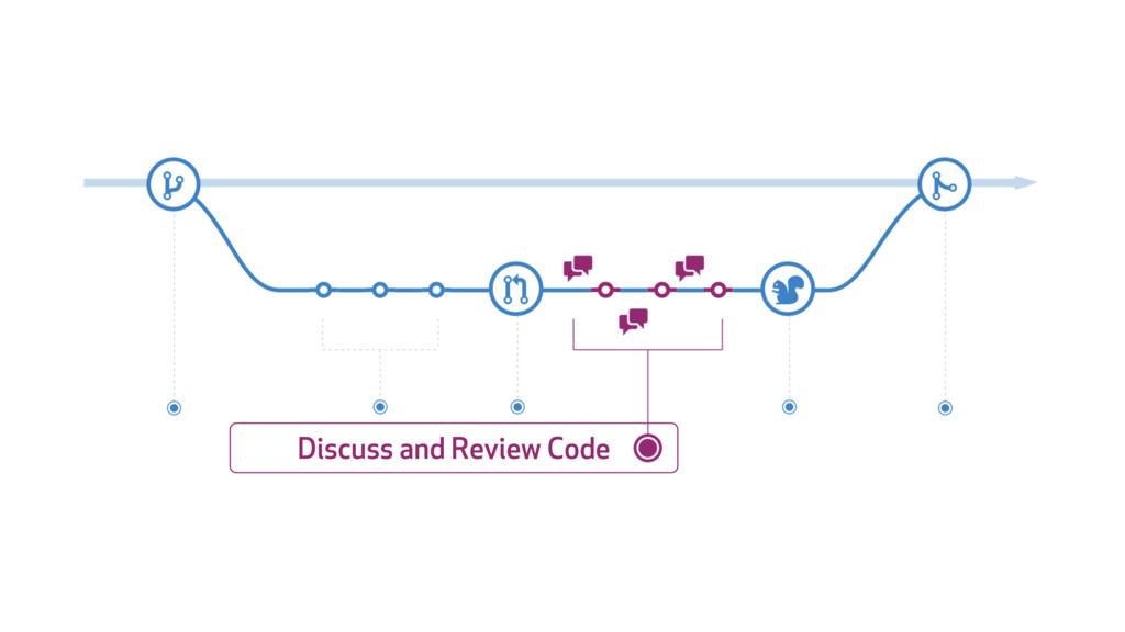 Discuss and Review Code