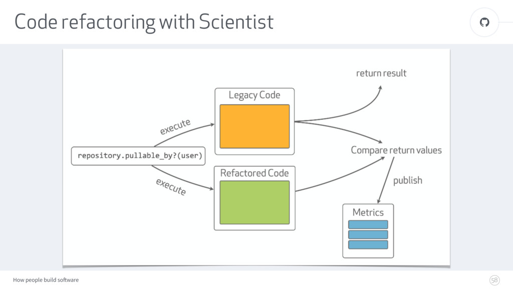 How people build software ! Code refactoring wi...