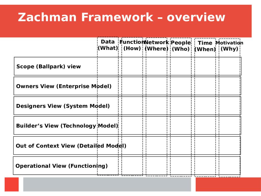 Zachman Framework – overview Scope (Ballpark) v...