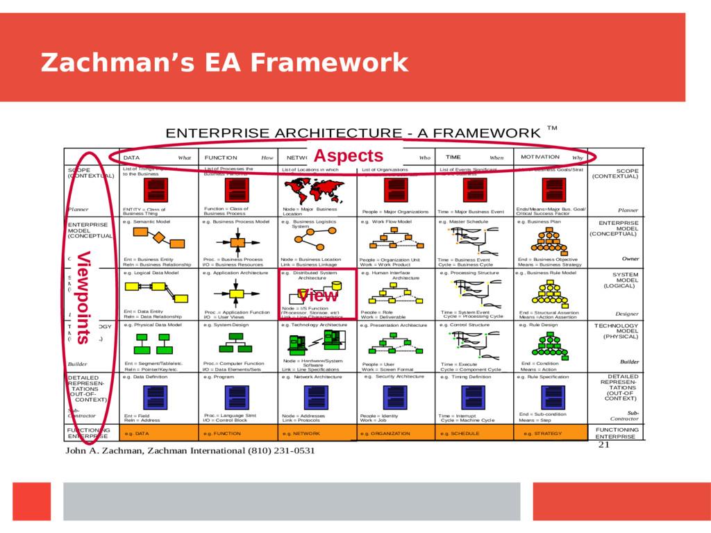 Zachman's EA Framework 21 e.g. DATA ENTERPRISE ...