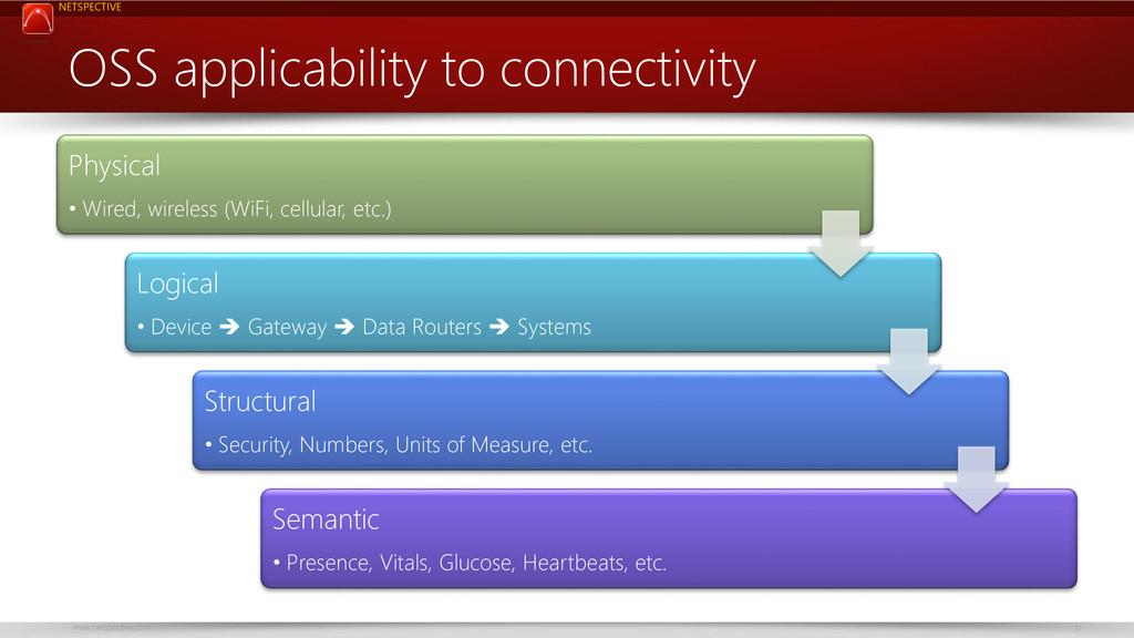 NETSPECTIVE www.netspective.com 31 OSS applicab...