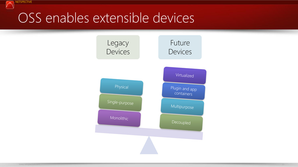 NETSPECTIVE www.netspective.com 33 OSS enables ...