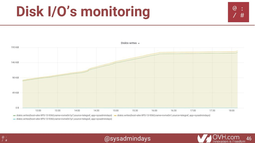 @sysadmindays @ : / # Disk I/O's monitoring 46