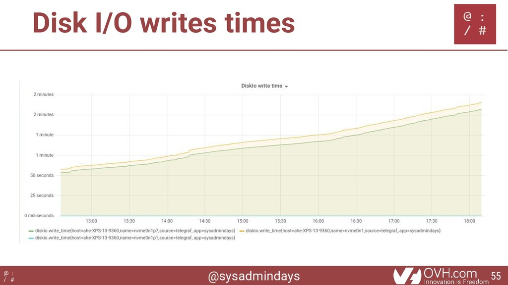 @sysadmindays @ : / # Disk I/O writes times 55