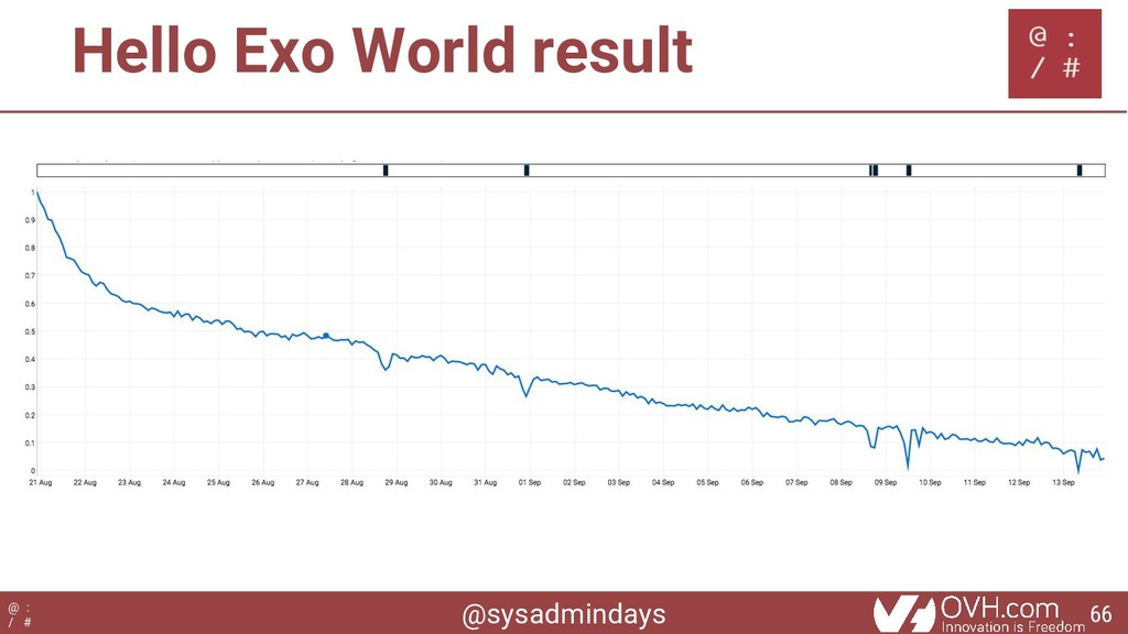 @sysadmindays @ : / # Hello Exo World result 66