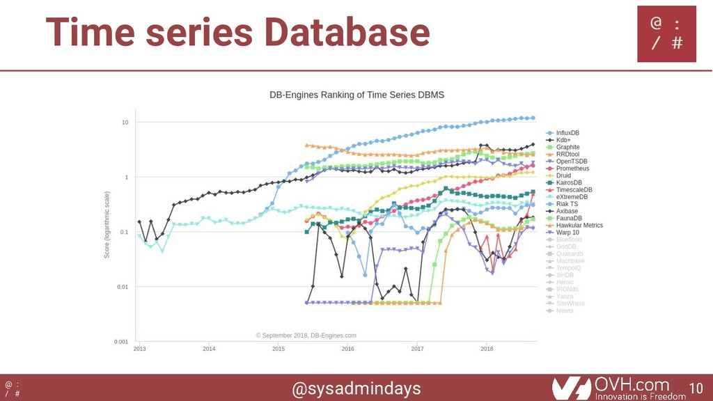 @sysadmindays @ : / # Time series Database 10