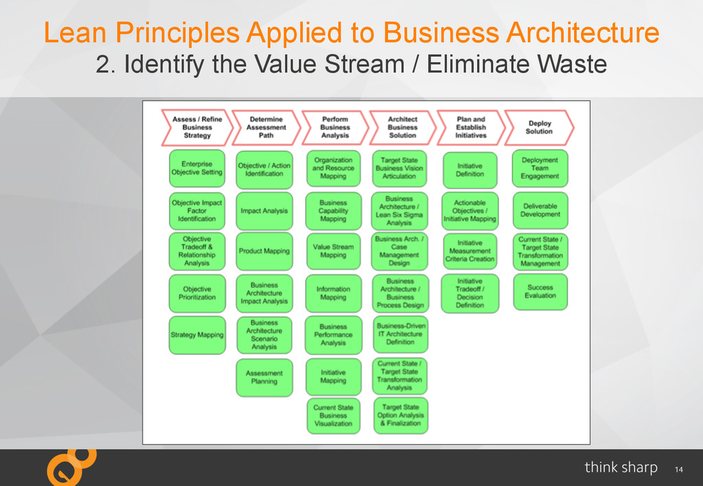 14 Lean Principles Applied to Business Architec...