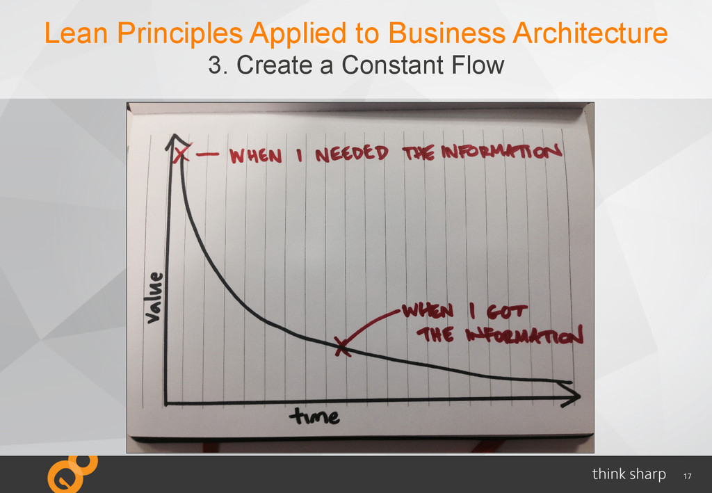 17 Lean Principles Applied to Business Architec...