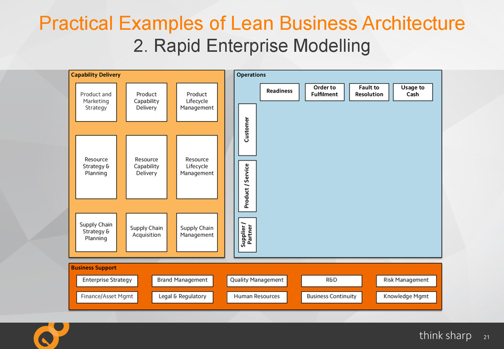 21 Practical Examples of Lean Business Architec...