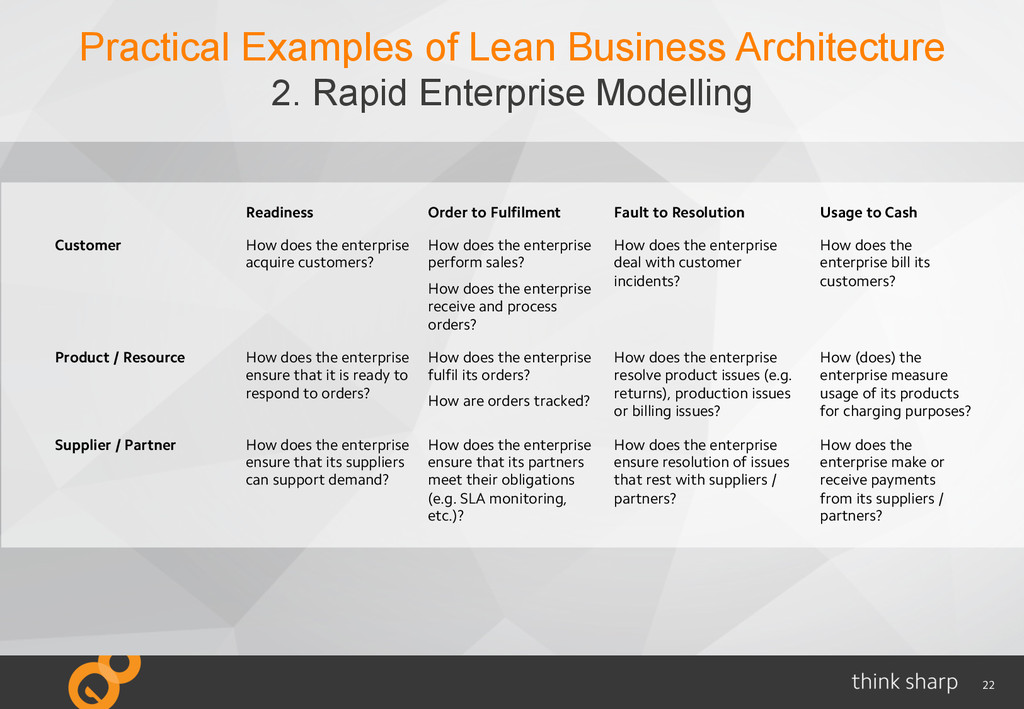 22 Practical Examples of Lean Business Architec...