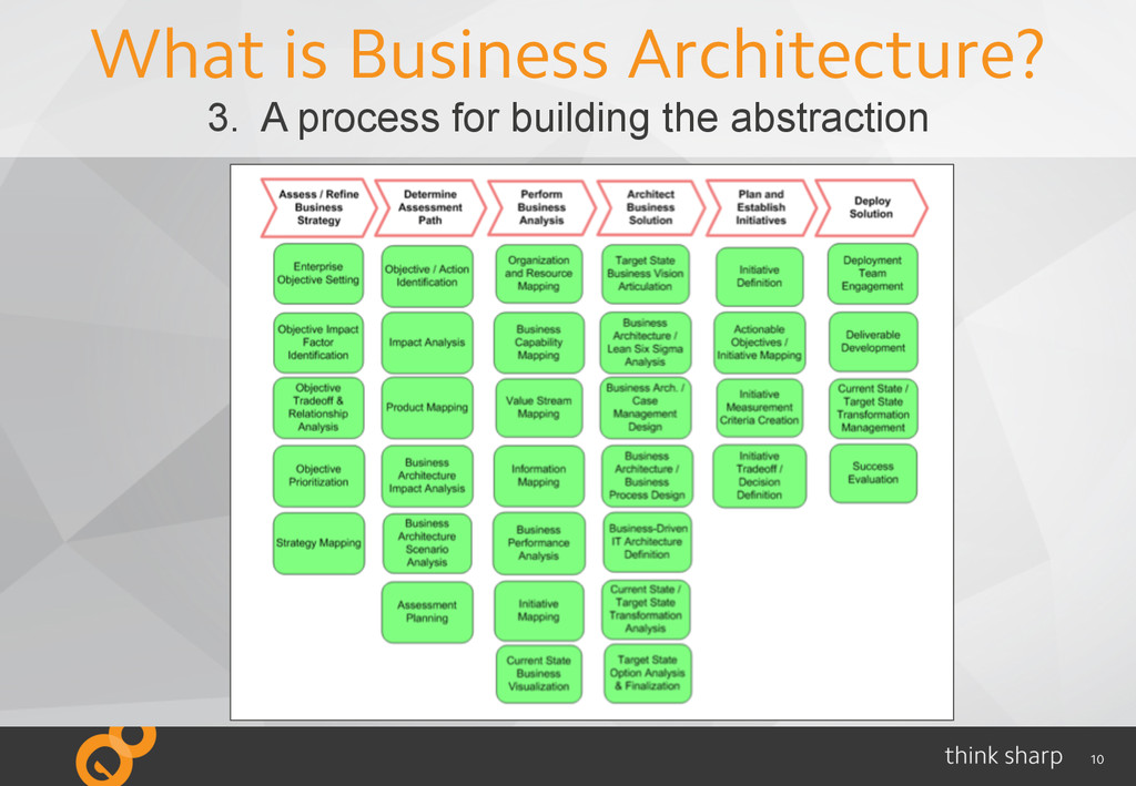 10 What is Business Architecture? 3. A process ...