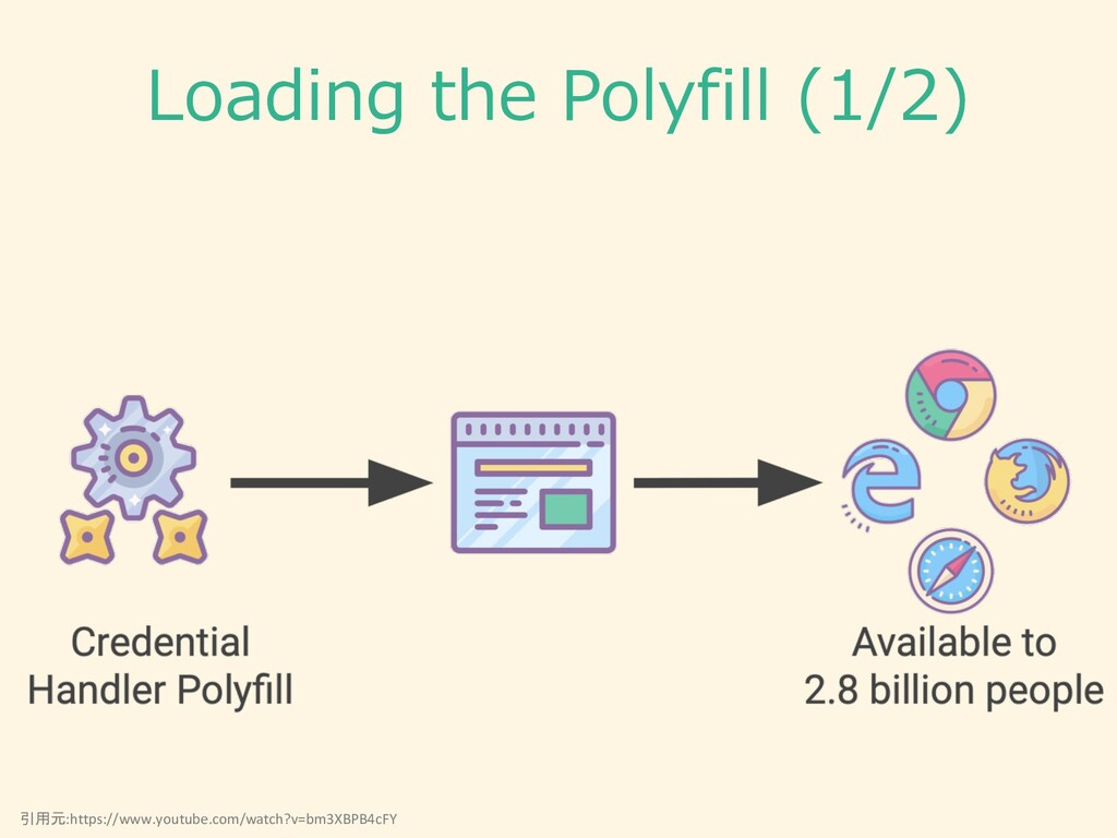 Loading the Polyfill (1/2) 引用元:https://www.yout...